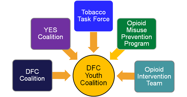Graph of Prevention Services.